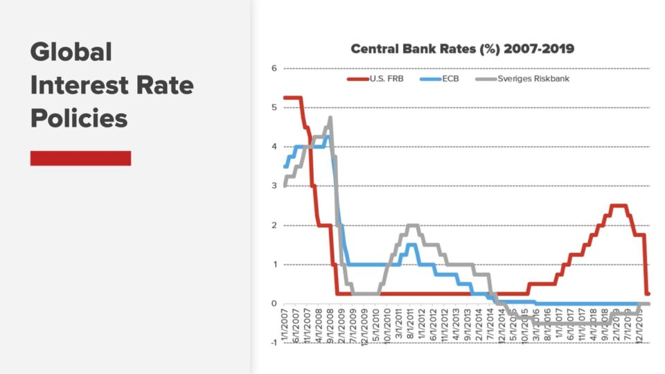 global interest rate policies