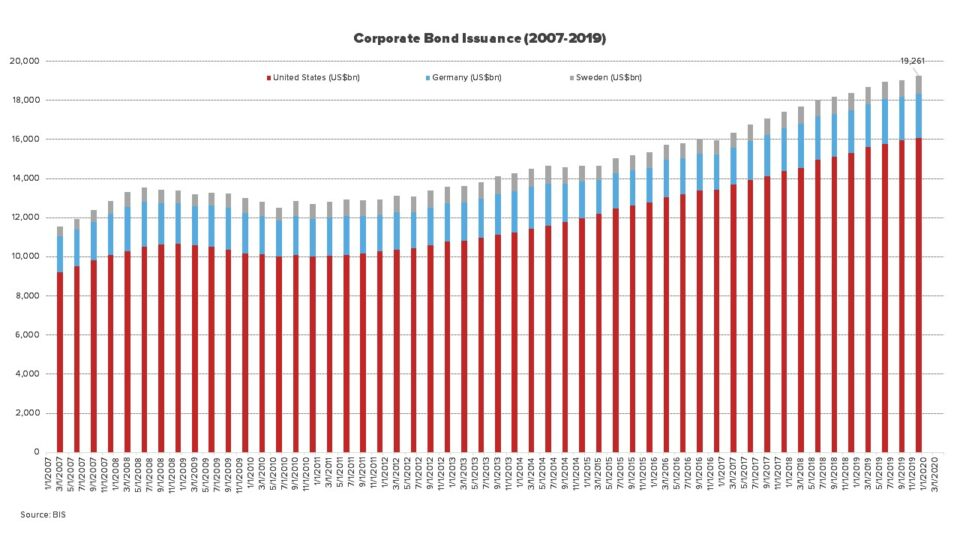 corporate bond issuance 2007-2019
